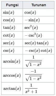 Turunan Trigonometri Pengertian Rumus Beserta Contoh Soal Laelitm Com Pada Kesempatan Kali Ini Kita Akan Mem